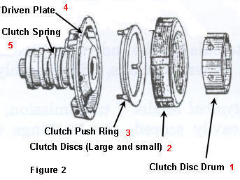 Exploded view of the clutch components