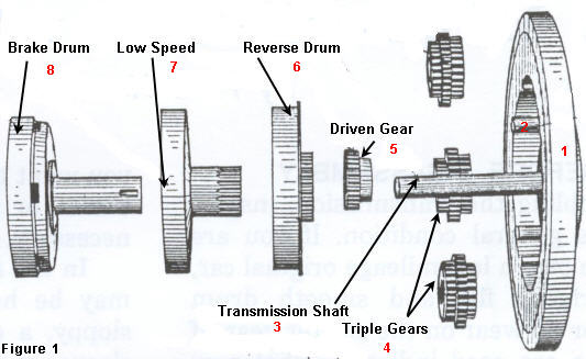 explodeddrumdiagram model t ford transmission explanation