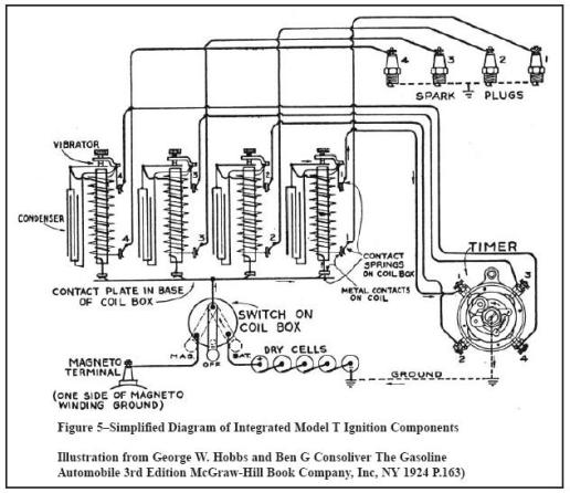 model t ford ignition article figure 5 is a simplified diagram of all the various ignition components integrated together as a system now lets discuss the detailed spark timing